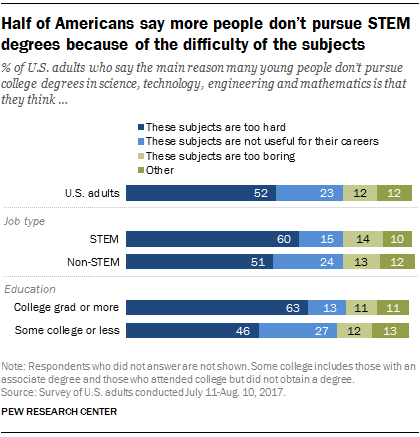 Students don't pursue STEM because it's too hard, say 52% of Americans | Pew Research Center