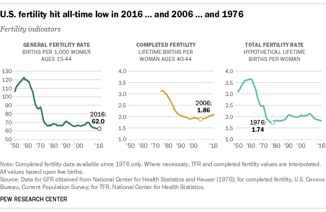 Is U.S. fertility at an all-time low? It depends | Pew Research Center