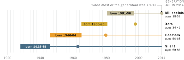 Pew Research Center age breaks for Silent, Baby Boomer, GenX and Millennial Generations