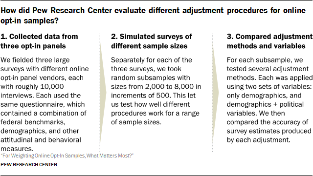 How did Pew Research Center evaluate different adjustment procedures for online opt-in samples?