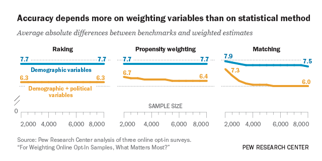 1. How different weighting methods work | Pew Research Center