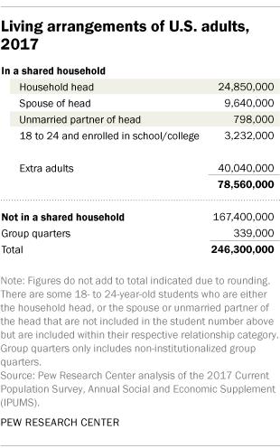 Living arrangements of U.S. adults, 2017