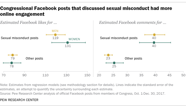 Congressional Facebook posts that discussed sexual misconduct had more online engagement