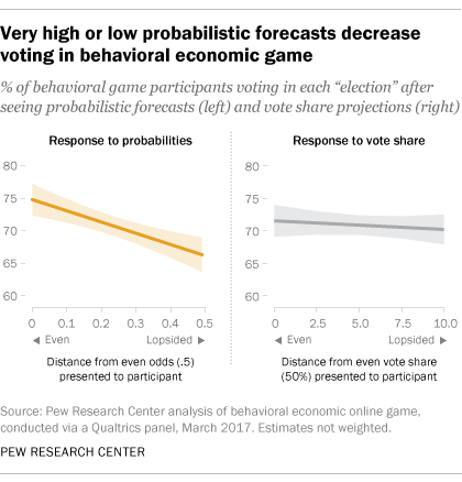 Very high or low probabilistic forecasts decrease voting in behavioral economic game