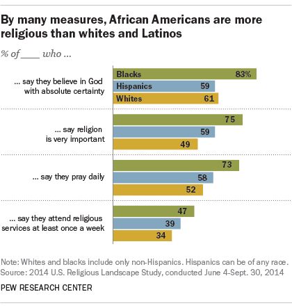 By many measures, African Americans are more religious than whites and Latinos