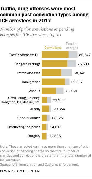 Traffic, drug offenses were most common past conviction types among ICE arrestees in 2017