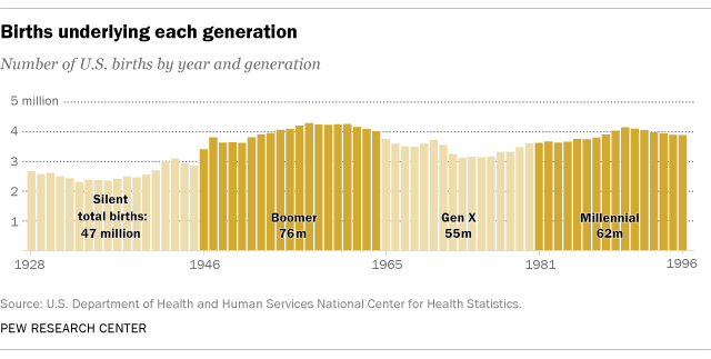 Millennials projected to overtake Baby Boomers as America's largest generation