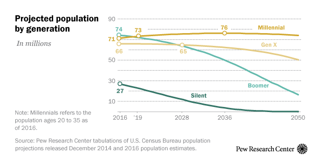 Projected population by generation
