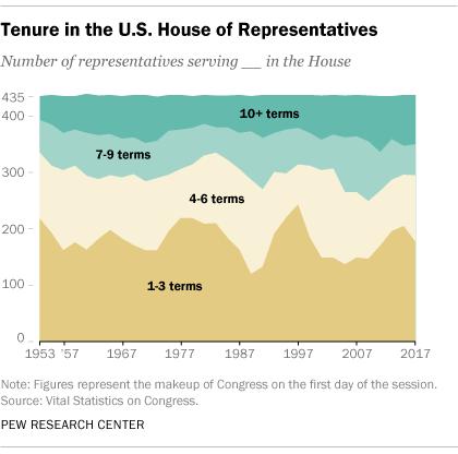 Tenure in the U.S. House of Representatives