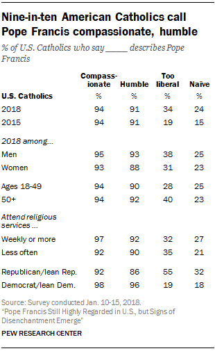 Nine-in-ten American Catholics call Pope Francis compassionate, humble