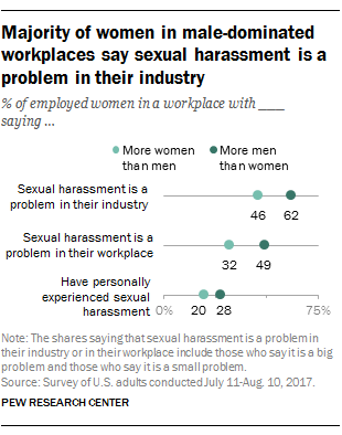 Majority of women in male-dominated workplaces say sexual harassment is a problem in their industry