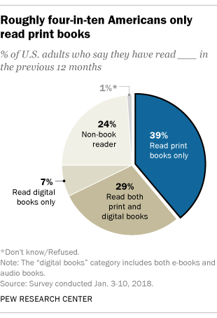 Nearly four-in-ten Americans only read print books