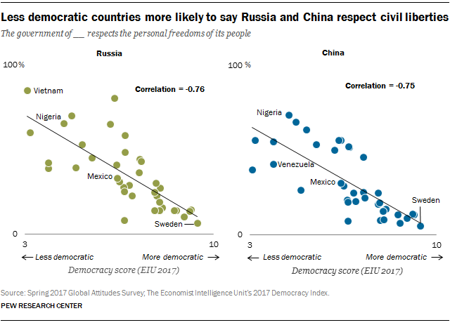 Less democratic countries more likely to say Russia and China respect civil liberties