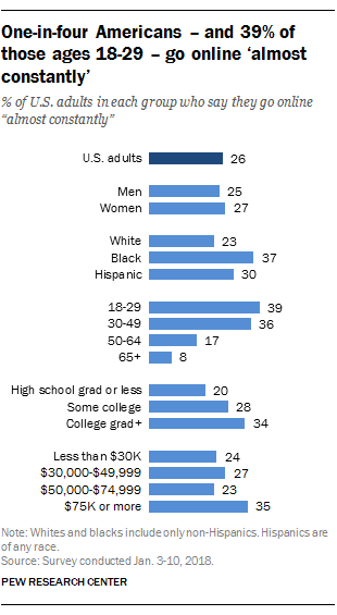 One-in-four Americans - and 39% of those ages 18-29 - go online 'almost constantly'
