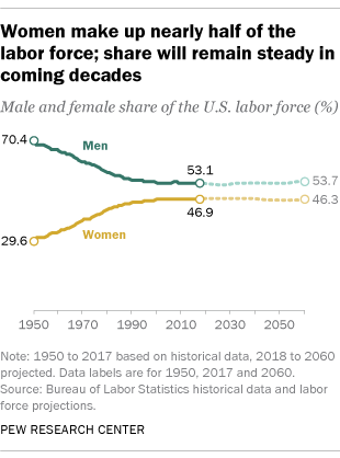 Women and Class: What Has Happened in Forty Years?