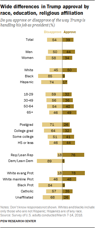 Wide differences in Trump approval by race, education, religious affiliation