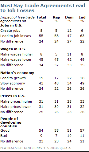 Americans Are Of Two Minds On Trade Pew Research Center