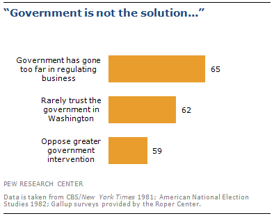 The Public Started Decade And Recession In No Mood For Government Regulation A September 1981 Gallup Survey Fully 59 Said They Opposed Greater
