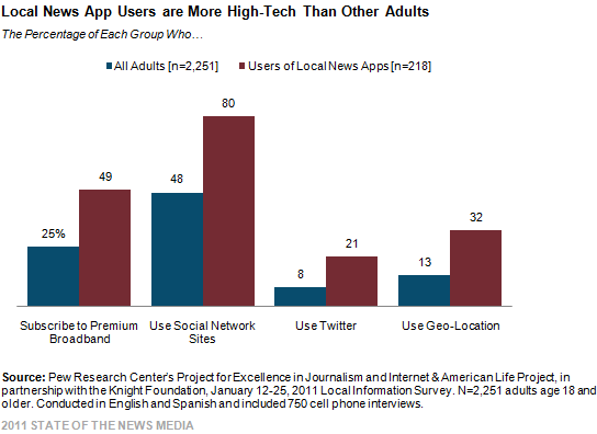 Local News App Users are More High-Tech Than Other Adults