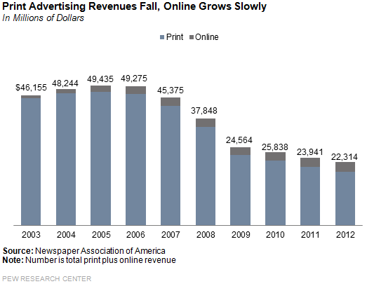 Print_advertising_revenues1