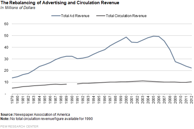the_rebalancing_of_advertising1