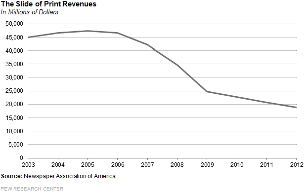 the_slide_of_print_ad_revenues1