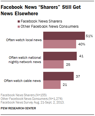 "Facebook News ""Sharers"" Still Get News Elsewhere"