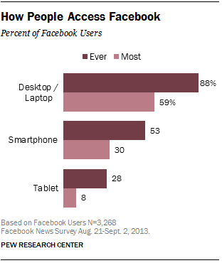 How People Access Facebook