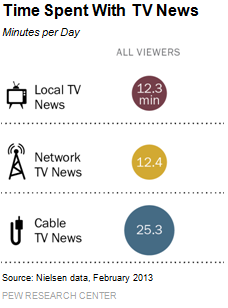 Time Spent with TV News