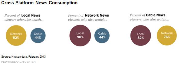 Cross-Platform News Consumption