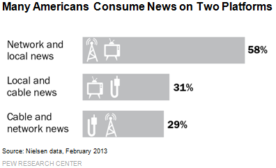Many Americans Consume News on Two Platforms