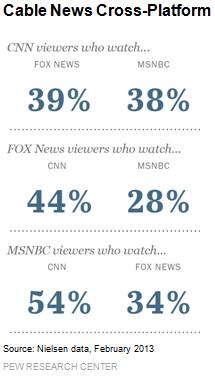 Cable News Cross-Platform