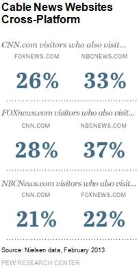 Cable News Websites Cross-Platform