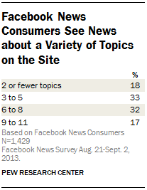 Facebook News Consumers See News about a Variety of Topics on the Site