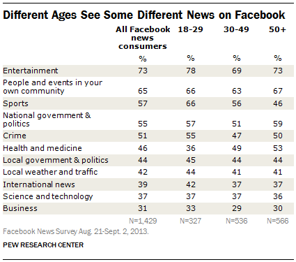 Different Ages See Some Different News on Facebook