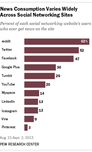 News Consumption Varies Widely Across Social Networking Sites