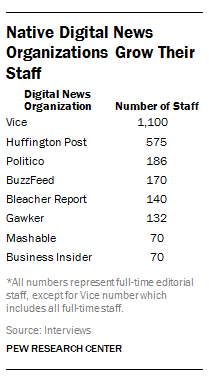 1 Native Digital News Organizations Grow Their Staff