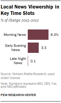 2 local news viewership in key time slots