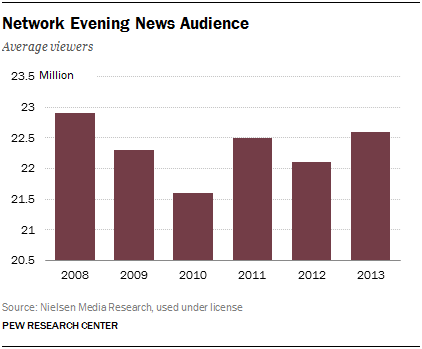 3 network evening news audience