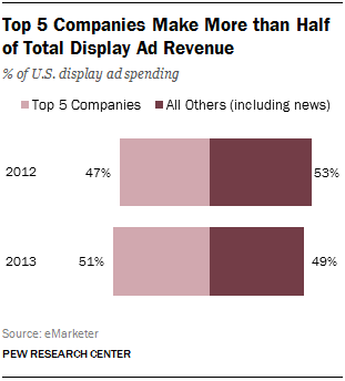 6 top 5 companies make more than half of total display ad revenue