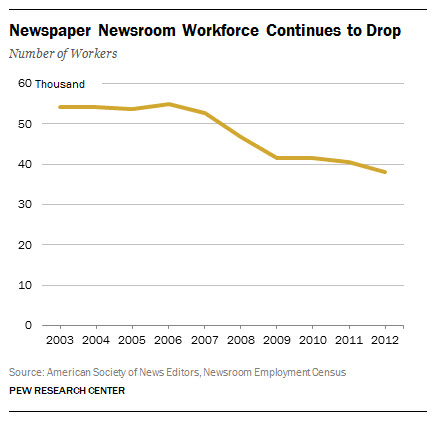 Newspaper Newsroom Workforce Continues to Drop