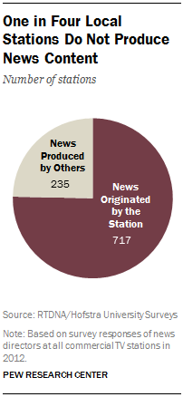 One in Four Local Stations Do Not Produce News Content