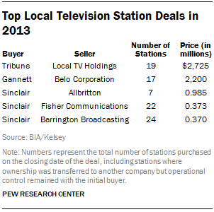 Top Local Television Station Deals in 2013