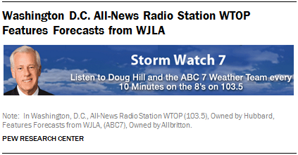 Washington D.C. All-News Radio Station WTOP Features Forecasts from WJLA