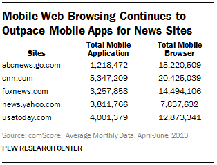 Mobile Web Browsing Continues to Outpace Mobile Apps for News Sites