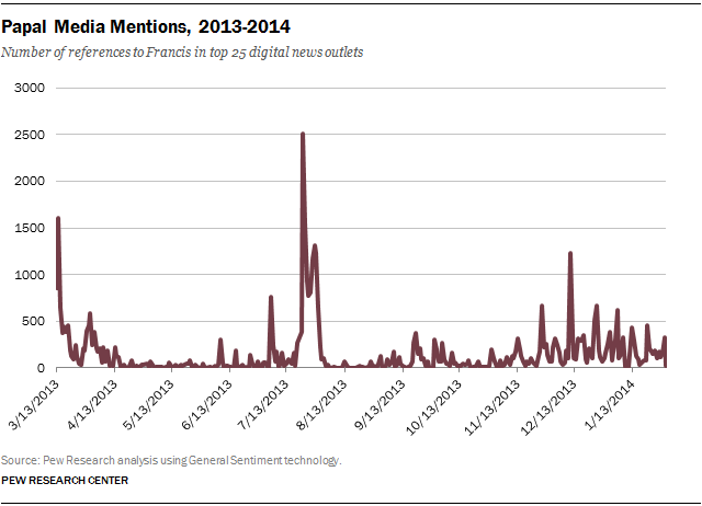 Papal Media Mentions, 2013-2014