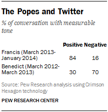 The Popes and Twitter