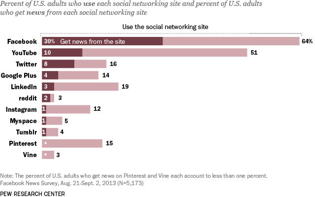 Social Media Users Get News, Facebook Leads the Way