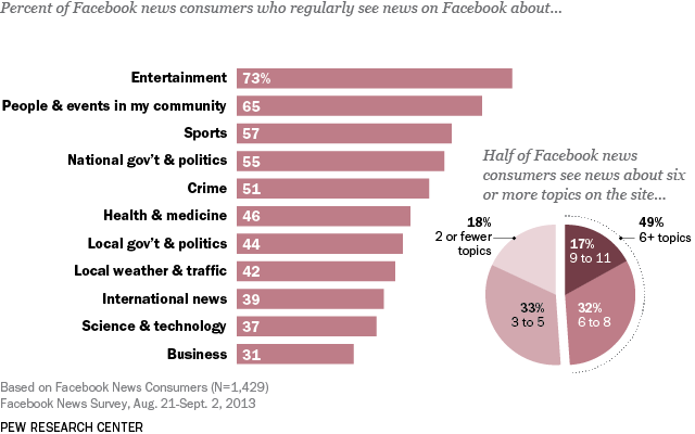 News Topics on Facebook