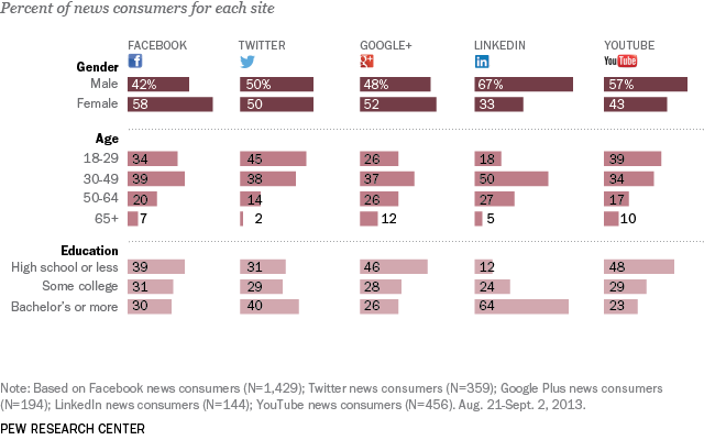 Social Media Audience Demographics for News Are Different